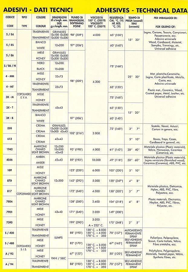 adezivi-tabel-date-tehnice